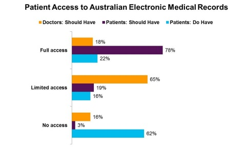 The majority of Australian patients (78 per cent) believe they should have full access to electronic medical records (EMR), but only 1 in 4 say this what they currently have, according to Accenture's nine-country survey of more than 9,000 consumers, including 1,002 Australians. (Graphic: Business Wire)