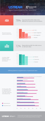 Executive Perceptions of Live Online Video - by the Numbers (Graphic: Business Wire)