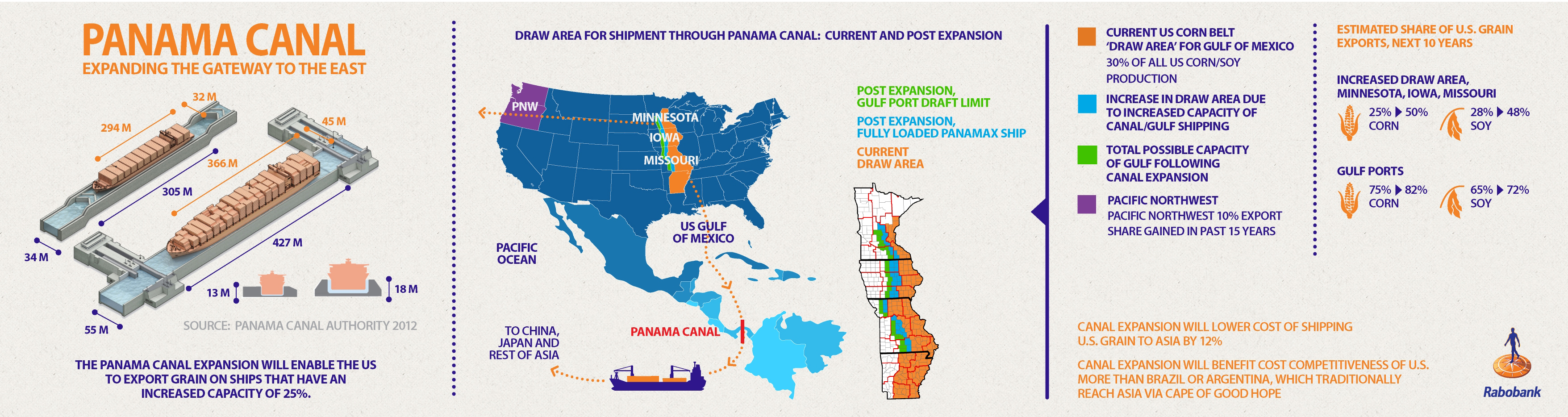 Panama C Expansion To Lower Cost Of