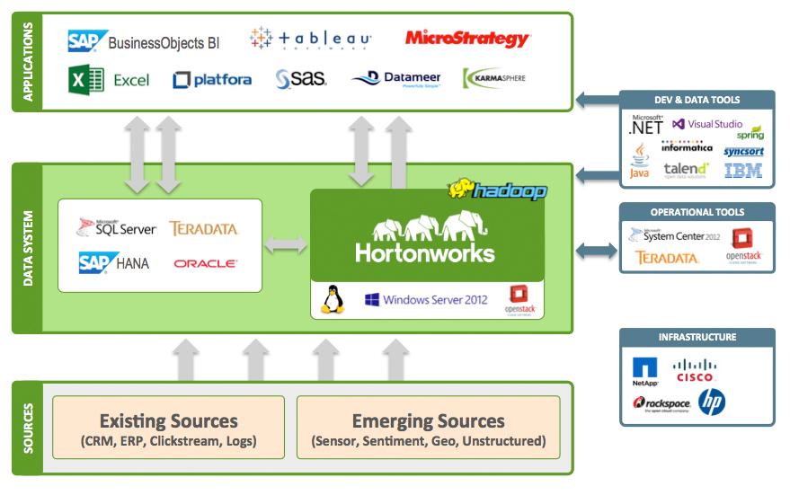 Hortonworks Partner Ecosystem Rallies Around Open Source Apache