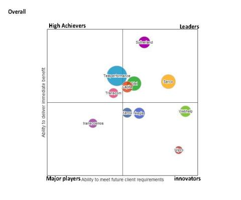 NelsonHall's evaluation depicts Sutherland's performance as compared to 10 other CMS vendors in the retail sector, including Aegis, Capita, Serco, Sitel, Teleperformance, Transcom, Webhelp, Wipro, Xerox and transcosmos. The following charts detail Sutherland's overall position relative to its competitors and how Sutherland ranks in the context of revenue generation and emphasis on e-commerce. (Graphic: Business Wire)