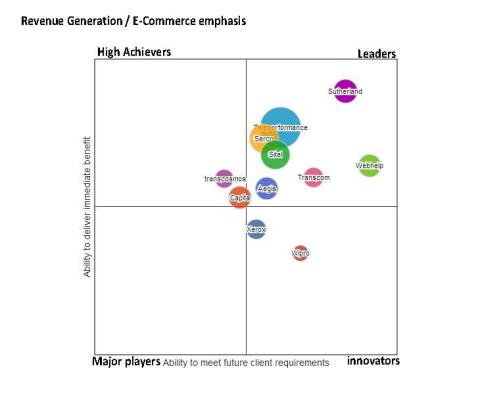 Sutherland's position relative to its competitors in the context of revenue generation and emphasis on e-commerce. (Graphic: Business Wire)