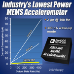 Analog Devices' ADXL362 MEMS accelerometer combines high-performance with ultra-low power. (Graphic: Business Wire)