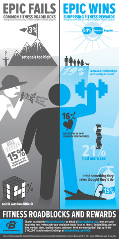 A Harris Interactive study on behalf of Bodybuilding.com reveals the top reasons people struggle with fitness programs, as well as the added benefits of sticking to and completing a fitness program. Bodybuilding.com/100K (Graphic: Business Wire)
