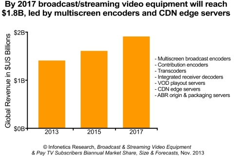"""""""Pay-TV providers are sweating their existing encoding assets as they wait for the next generation of platforms that support HEVC (high efficiency video coding) so they can reduce current bandwidth requirements while preparing for ultra-definition TV, such as 4K. Demand for contribution encoders among broadcasters will remain steady through 2017, with increases in spending due to the long-term transition to support HEVC and newer video formats."""" - Jeff Heynen, Principal Analyst, Broadband Access and Pay TV, Infonetics Research (Graphic: Infonetics Research)"""