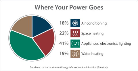 Where Your Power Goes (Graphic: Business Wire)