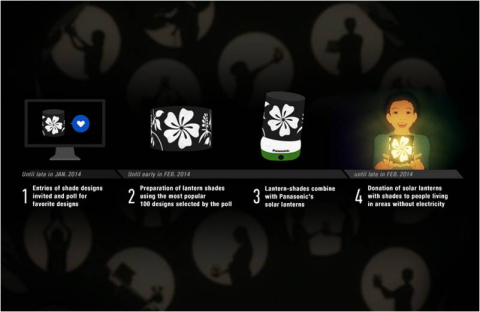 Cut Out the Darkness Project Flow (Graphic: Business Wire)