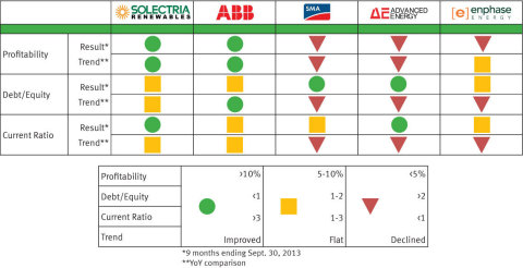 Solectria Renewables Scores High in Bankability Snapshot (Graphic: Business Wire)
