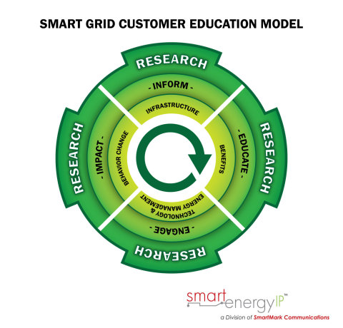 SmartEnergy IP Releases the Smart Grid Customer Education Model (Photo: Business Wire)