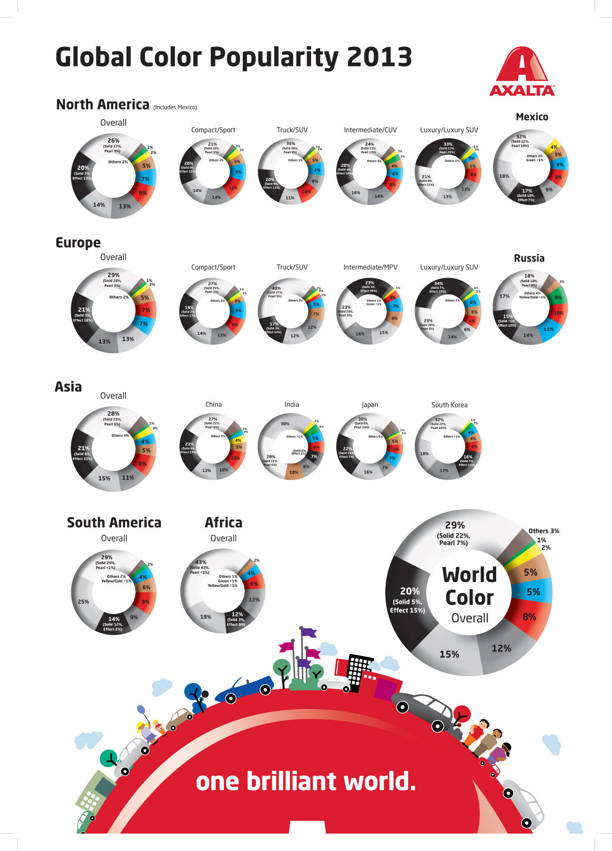Most popular car colors 2015 - White Is The World S Most Popular Paint Colour