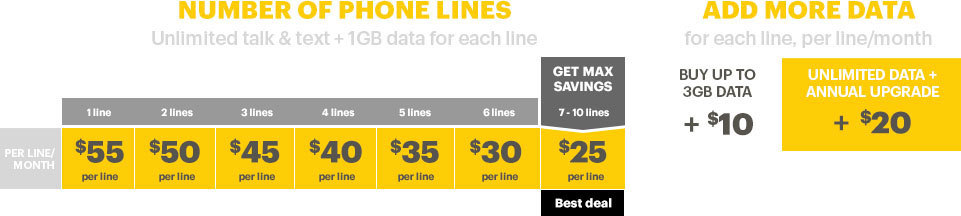 The Sprint Framily Plan -- the more people added to the group, up to 10 phone lines, the greater the savings for everyone on the plan. (Graphic: Sprint)