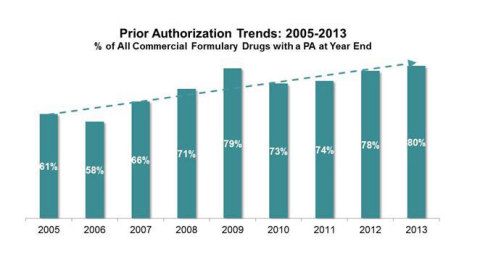 Prior Authorization Trends: 2005-2013 (Graphic: Business Wire)