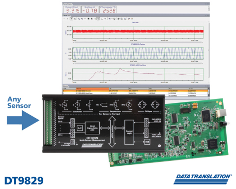 The DT9829 is a multi-sensor module that supports voltage, current, thermocouple, RTD, thermistor, resistance, bridge-based, and strain gauge sensor inputs.  Any sensor merely has to be connected and all selections, including any necessary for excitation, cold junction compensation or bridge completion, are included and supported by the free QuickDAQ application software.  No other circuitry or external components are necessary.   (Photo: Business Wire)