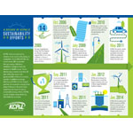 KCP&L has led the region in sustainability for the last decade, with projects ranging from renewable energy facilities, to electric vehicle infrastructure, to upgrades at existing generation facilities. (Graphic: Business Wire)