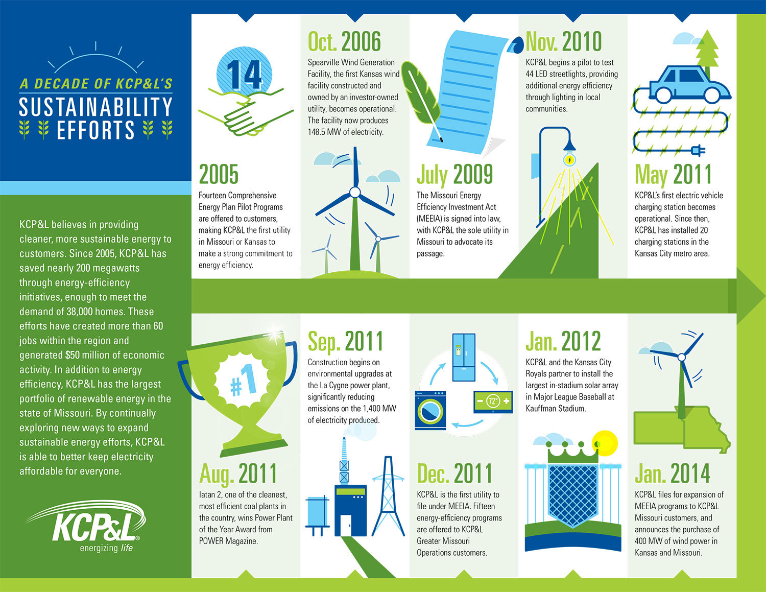 energy sustainability Duke energy makes life better for millions of people every day by providing electric and gas services in a sustainable way – affordable, reliable and clean.