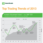 TD Ameritrade's Top Trading Trends of 2013 (Graphic: TD Ameritrade Holding Corporation)