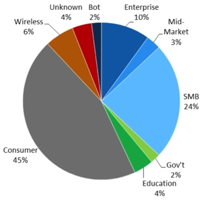 B2B Web Traffic Breakdown (Graphic: Business Wire)