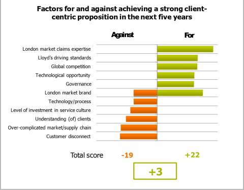 Factors for and against achieving a strong client-centric proposition in the next five years.(Graphic: Business Wire)