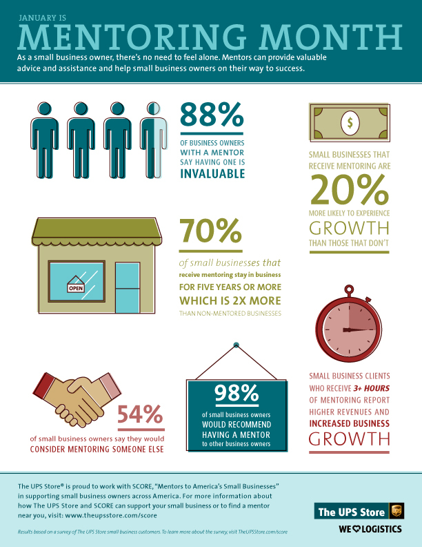 The UPS Store Mentor Month Infographic (Graphic: Business Wire)