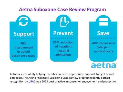 Aetna Helps Members Fight Prescription Drug Abuse (Graphic: Business Wire)