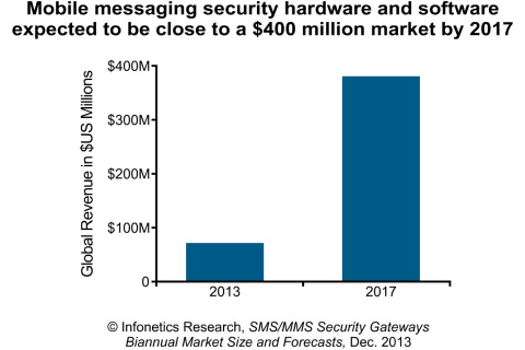 """The popularity of SMS and MMS has soared over the last decade, but carriers around the globe are just now beginning to seriously evaluate and deploy mobile messaging security solutions, forced by economic, regulatory, and attack conditions,"" notes Jeff Wilson, principal analyst for security at Infonetics Research. (Graphic: Infonetics Research)"