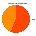 Who is to Blame for Last-Minute Shipping Problems? (Graphic: Business Wire)