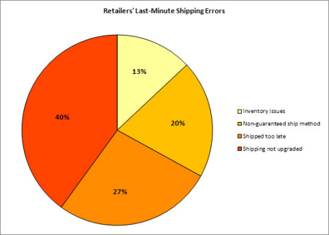 Retailers' Last-Minute Shipping Errors (Graphic: Business Wire)