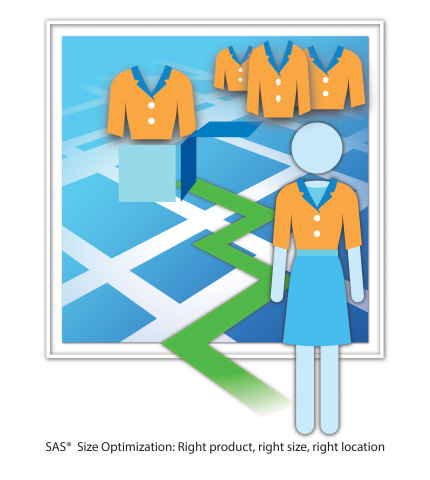 SAS Size Optimization: Right product, right size, right location (graphic: Business Wire)