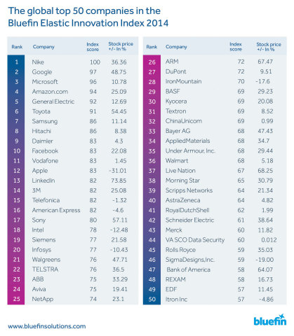 The new Bluefin Solutions Elastic Innovation Index, 2014, reveals the global top 50 most innovative companies following an extensive analysis of 5,000 organizations. (Graphic: Business Wire)