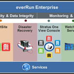 everRun® Enterprise is a complete solution that includes a number of features (Graphic: Business Wire)