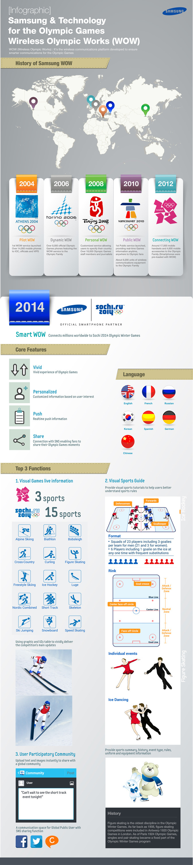 Samsung's WOW (Wireless Olympic Works) service was first launched during the Athens 2004 Olympic Games for the Olympic Family and has since evolved into a must-have resource for officials, attendees and fans worldwide. (Graphic: Business Wire)