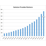 Nutanix Solution Provider Partners (Graphic: Business Wire)