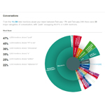 NUVI Social Landscape (Graphic: Business Wire)