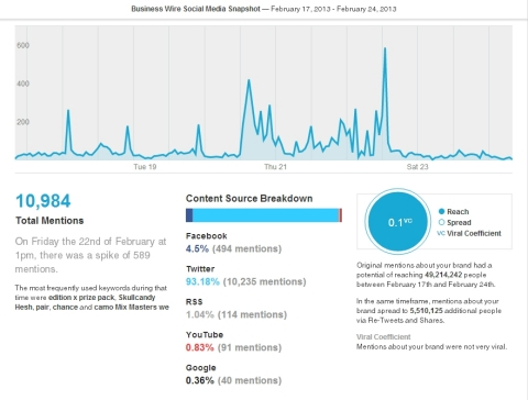 NUVI Social Snapshot (Graphic: Business Wire)