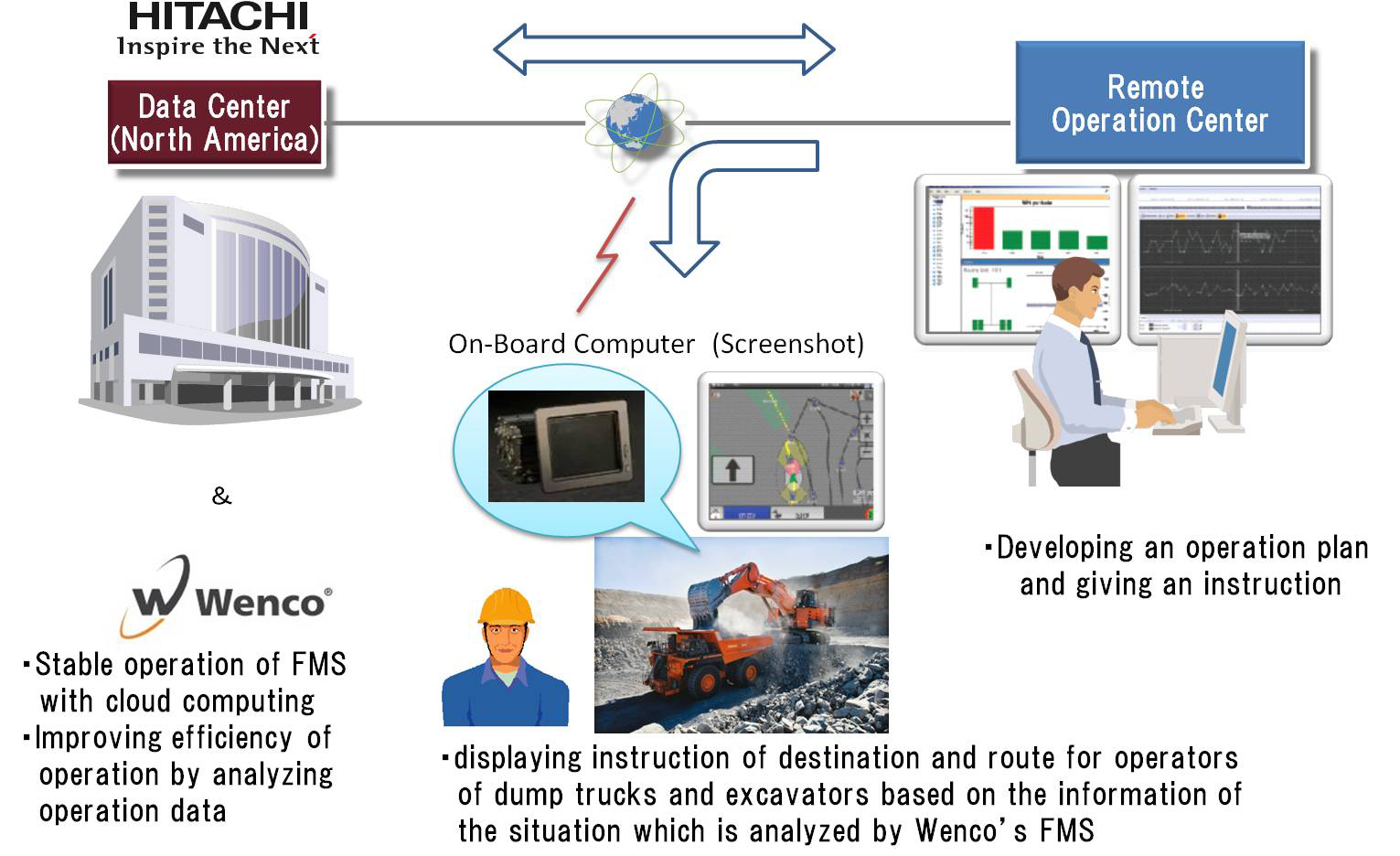 Hitachi and Wenco Commence a Proof of Concept Project for