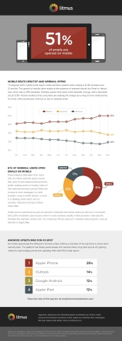 Litmus: 51% of Emails Now Opened on Mobile (Graphic: Business Wire)