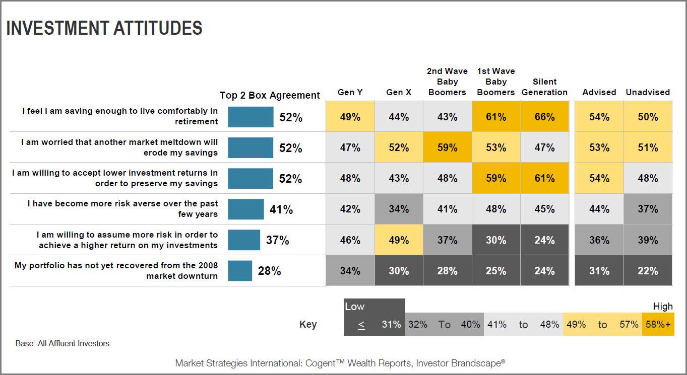 Cogent Reports: Investor Brandscape Investment Attitudes Exhibit (Photo: Business Wire)