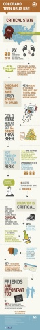 Rise Above Colorado infographic details teen drug use in Colorado (Graphic: Business Wire)