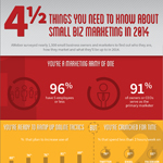 4 1/2 Things You Need To Know About Small Biz Marketing In 2014 (Graphic: Business Wire)