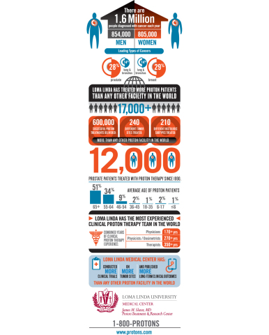 New infographic from Loma Linda University Medical Center highlights efficacy of proton therapy in cancer patients. (Graphic: Business Wire)