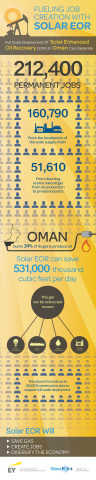 Using solar energy to produce heavy oil can save valuable gas resources and create thousands of new jobs. (Graphic: Business Wire)