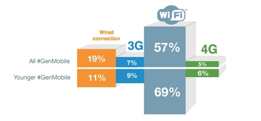 The majority of respondents already want wireless over wired connectivity. However, 69% of younger #GenMobile stated their preference for Wi-Fi over 4G, 3G and wired connections. (Graphic: Business Wire)