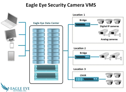 Eagle Eye Security Camera VMS (Graphic: Business Wire)