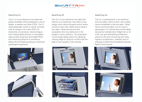 SmartTray X1, X2 and X3 airline trays. (Photo: Business Wire)