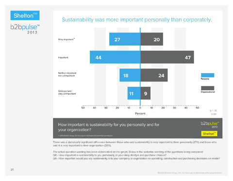 Shelton Group's B2B Pulse shows that sustainability is more important personally than corporately. (Graphic: Business Wire)