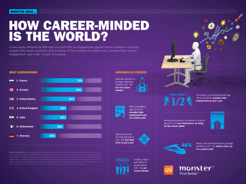 Monster-GfK Survey - World's Most Career-Minded Workforce (Photo: Business Wire)
