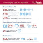 The Changing Face of Compliance (Graphic: Business Wire)