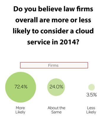 72% of independent attorneys believe law firms across the US are more likely to use the cloud in 2014. (Graphic: Business Wire)