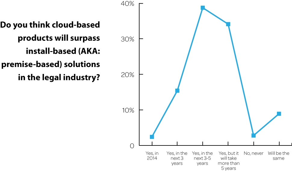 Will cloud tools overtake premise-based solutions? 15.4% said yes, in 3 years; 38.7% said yes, in 3 to 5 years; and 34.1% said yes, in 5 or more years. (Graphic: Business Wire)
