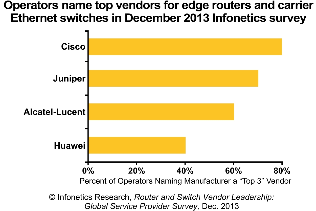 """""""There's a big gap between these four vendors and their competitors, and it just gets harder for any manufacturer who's not already on top of the heap,"""" notes Michael Howard, Infonetics Research's co-founder and principal analyst for carrier networks. (Graphic: Infonetics Research)"""